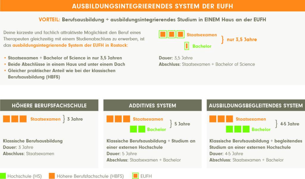 Ausbildungsintegrierendes System der EUFH